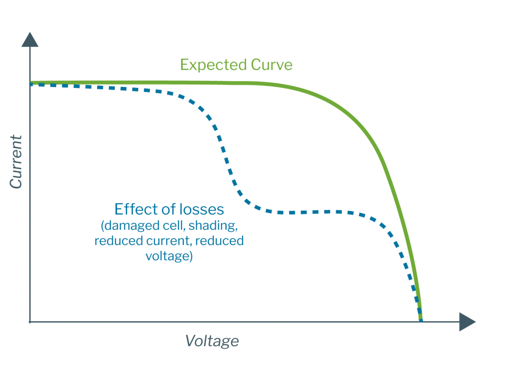 solar-diagnostics-iv-curve-tracing