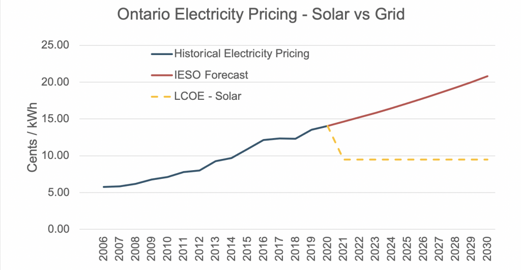 cost-of-solar-electricity