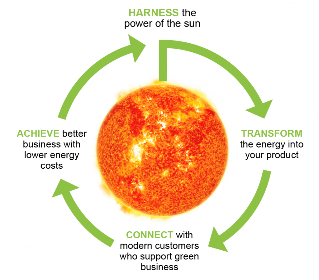 Diagram of sun with circle of arrows around it. Harvest the sun's energy, transform it into your product, connect with modern environmentally-conscious consumers and achieve a better bottom line for your business.