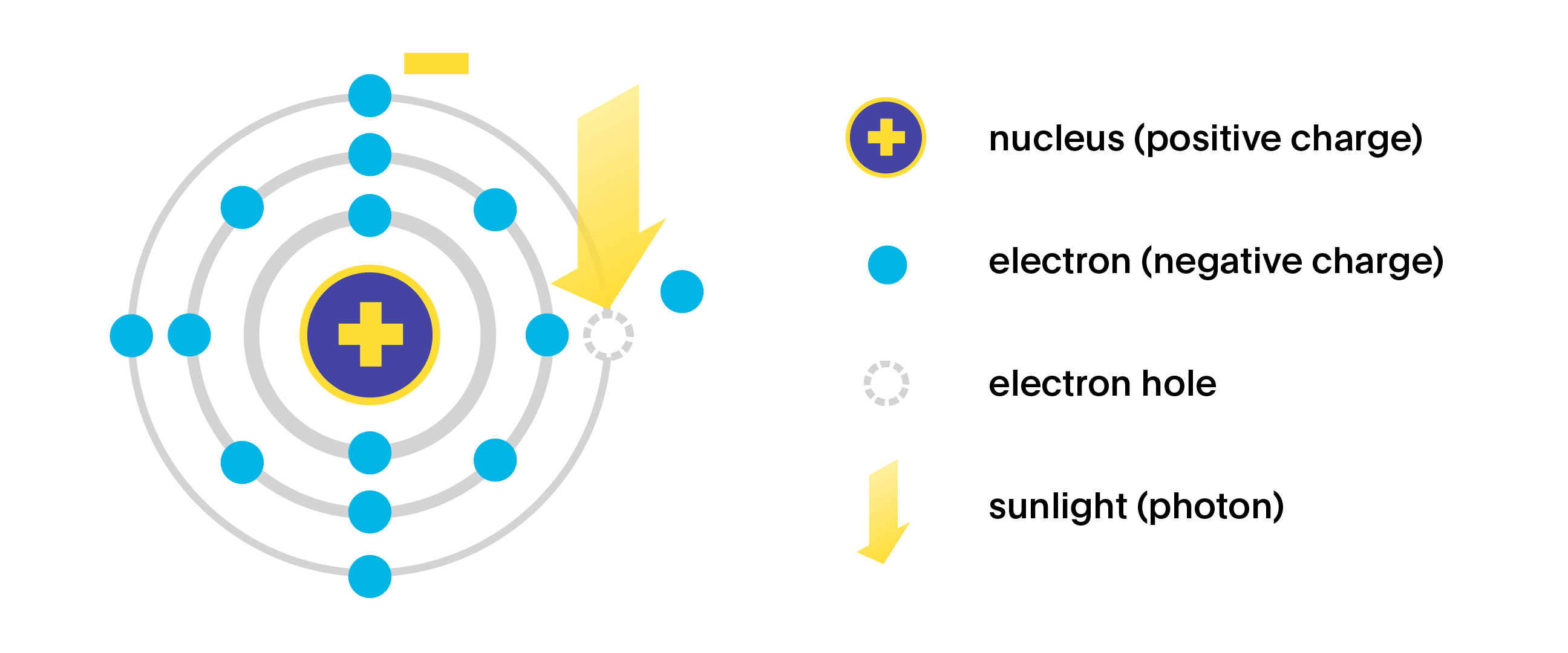Schematic diagram of a silicon atom showing electrons, nucleus, orbitals. A photon is shown energizing an electron to ionize the atom, leaving an electron hole in the outer shell.