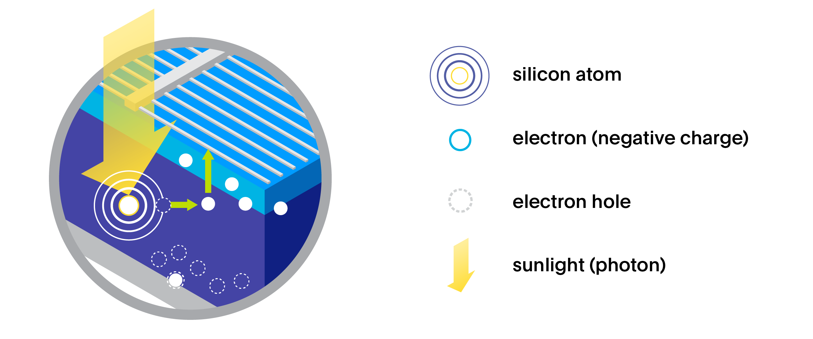 Closeup diagram of a solar cell showing electrons and electron holes created by the absorption of energy from sunlight. A silicon atom is depicted absorbing sunlight, and the separation of electrical charges within the cell.